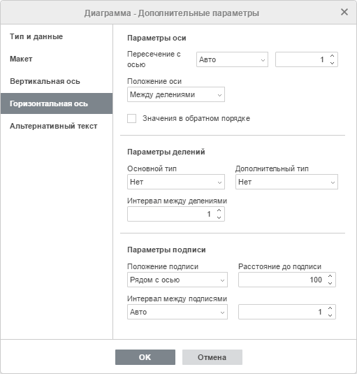 Окно Диаграмма - дополнительные параметры